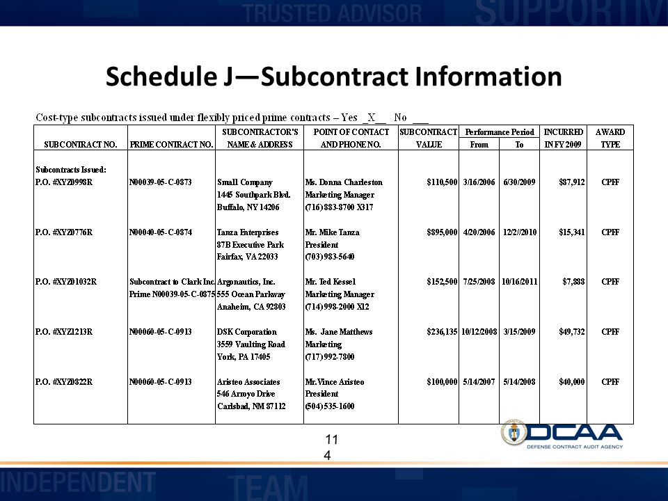Schedule J—Subcontract Information