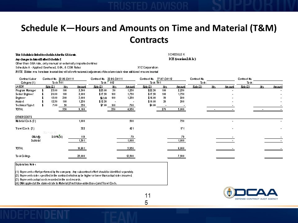 Schedule K—Hours and Amounts on Time and Material (T&M) Contracts