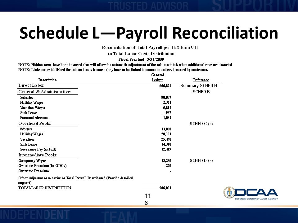 Schedule L—Payroll Reconciliation