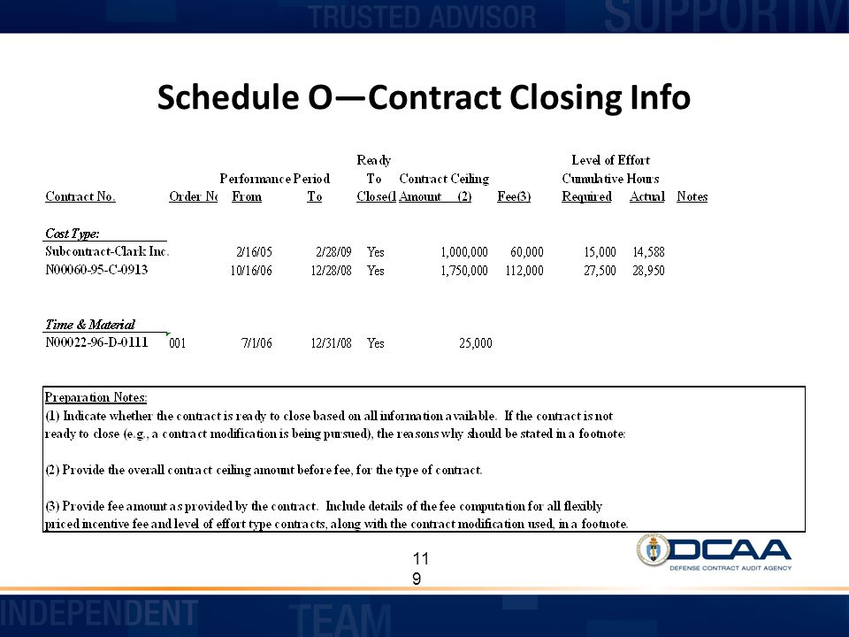 Schedule O—Contract Closing Info