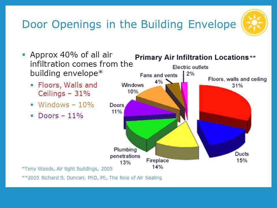 Door Openings in the Building Envelope