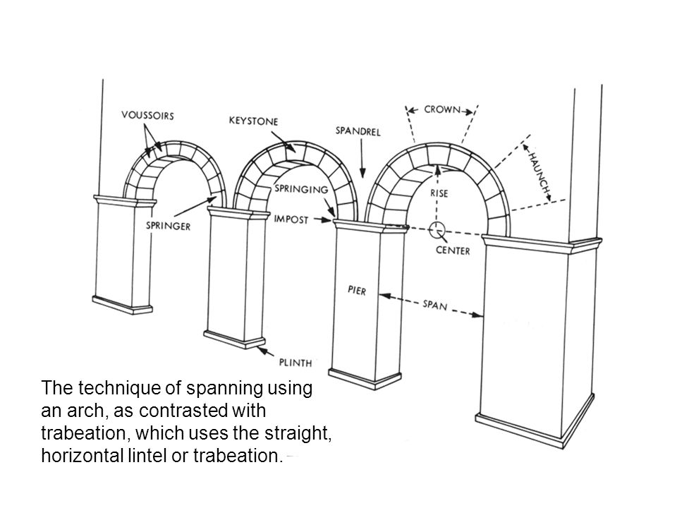 The technique of spanning using an arch, as contrasted with trabeation, which uses the straight, horizontal lintel or trabeation.