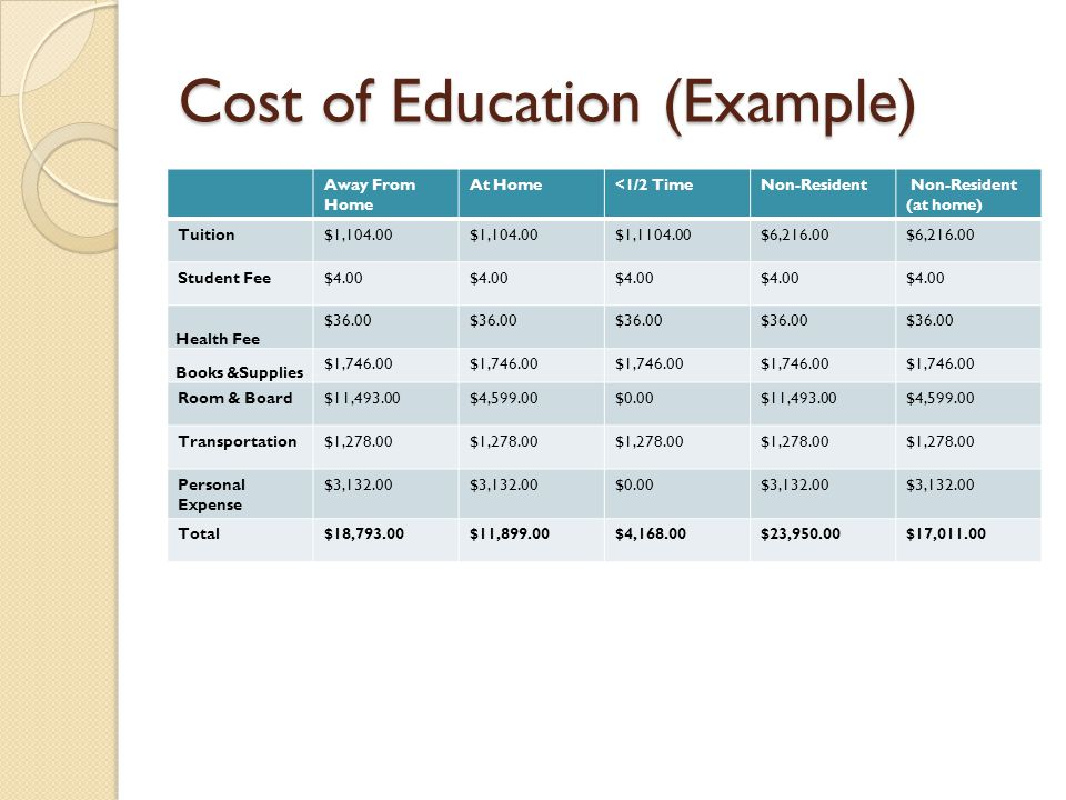 Cost of Education (Example)