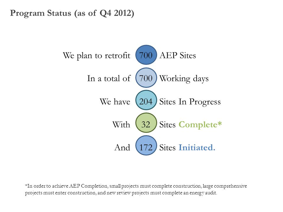 Program Status (as of Q4 2012)
