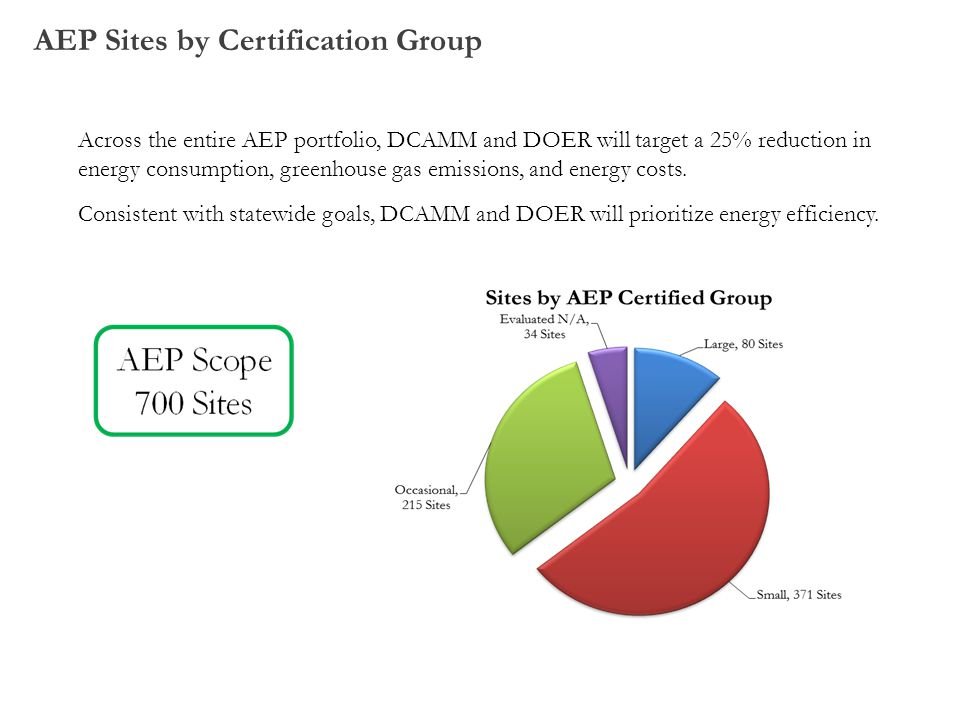 AEP Sites by Certification Group