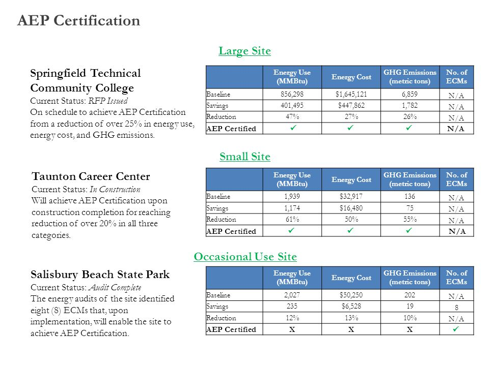 AEP Certification Large Site Springfield Technical Community College