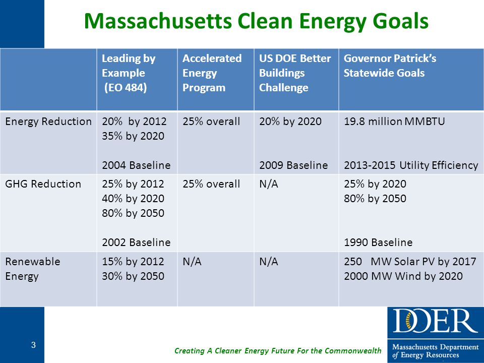 Massachusetts Clean Energy Goals