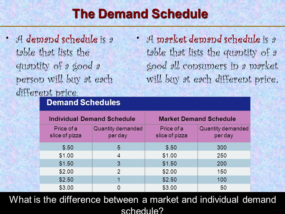 Individual Demand Schedule Market Demand Schedule