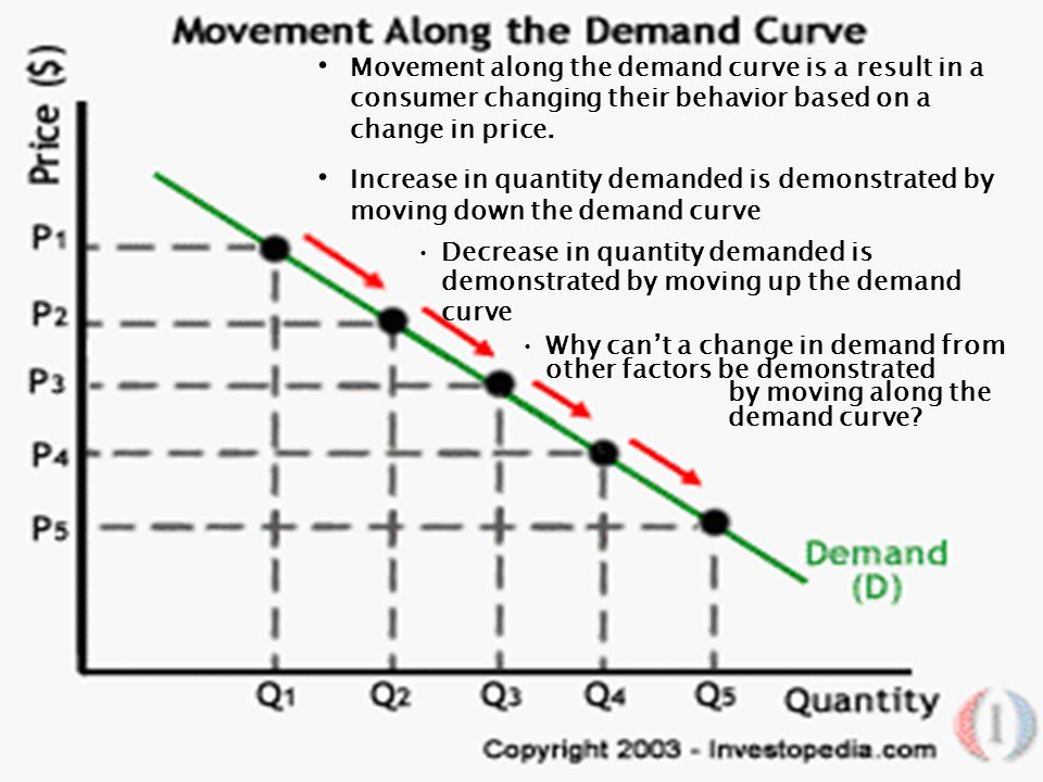 Movement along the demand curve is a result in a consumer changing their behavior based on a change in price.