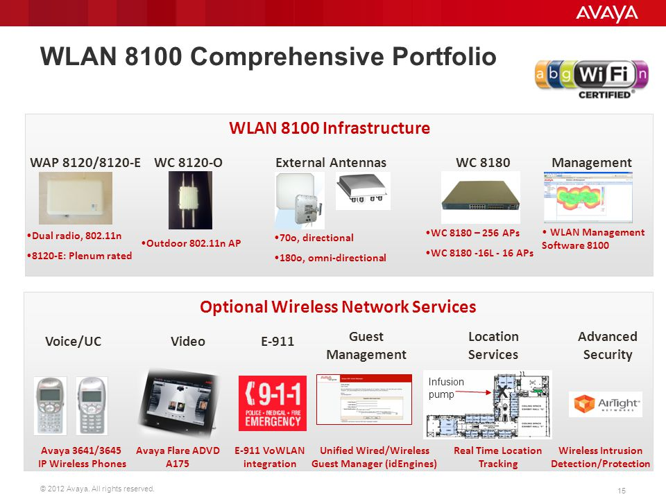 WLAN 8100 Comprehensive Portfolio