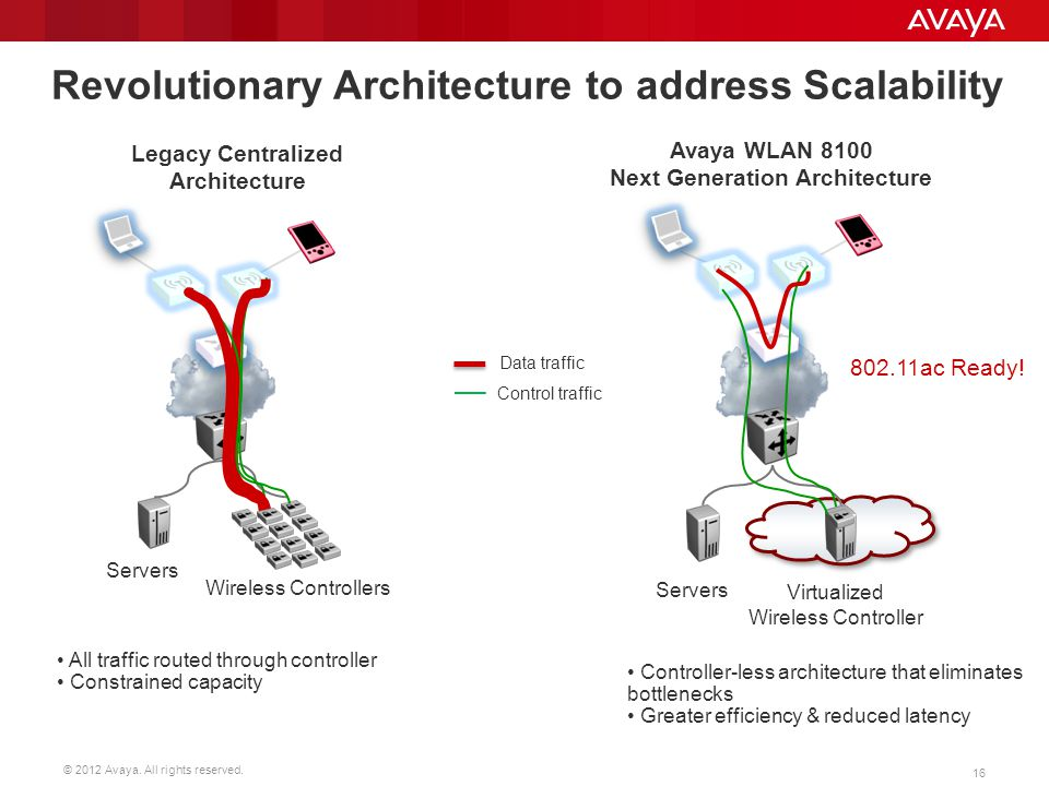Revolutionary Architecture to address Scalability