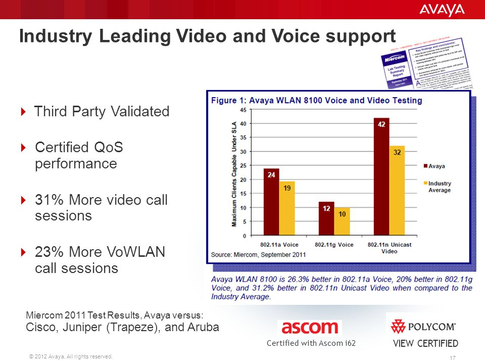 Industry Leading Video and Voice support