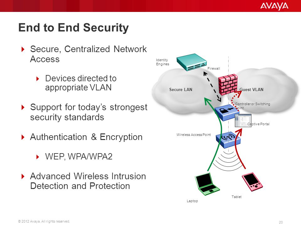 End to End Security Secure, Centralized Network Access