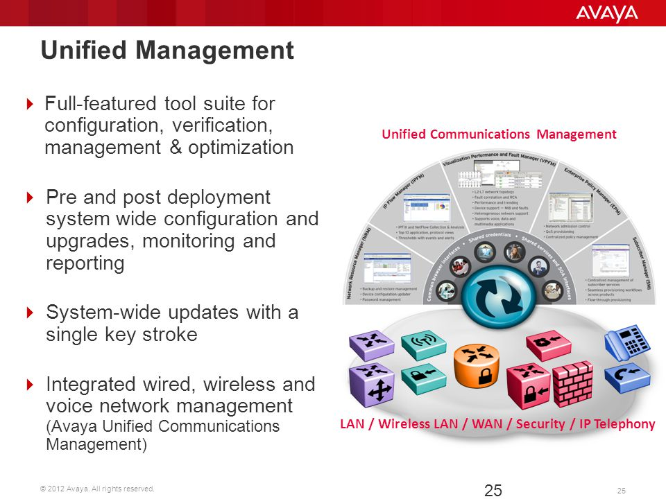 Unified Management Full-featured tool suite for configuration, verification, management & optimization.