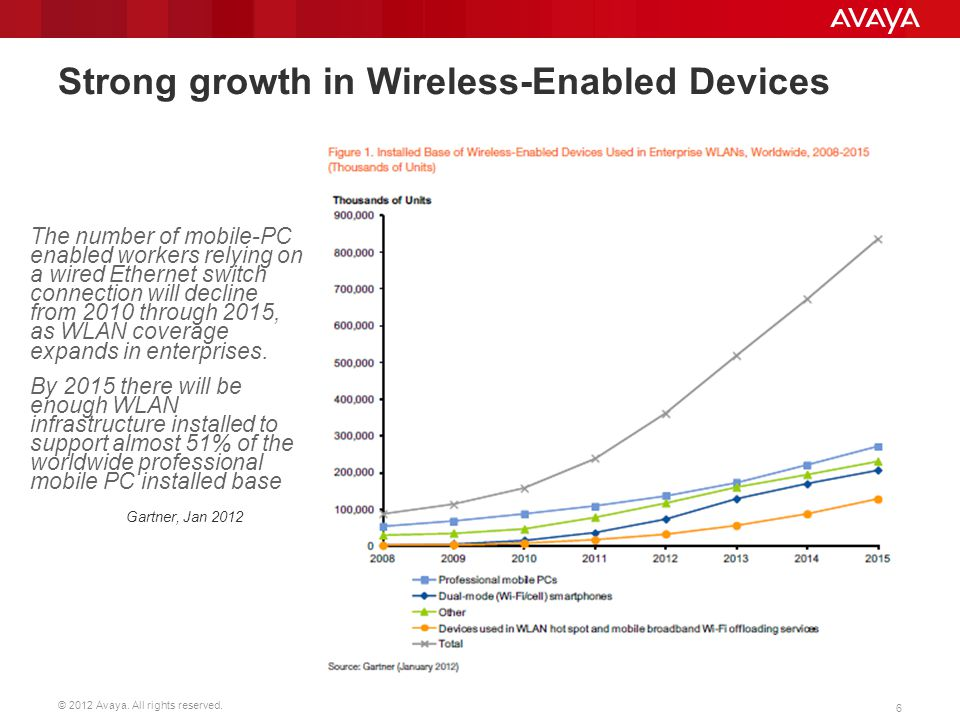 Strong growth in Wireless-Enabled Devices