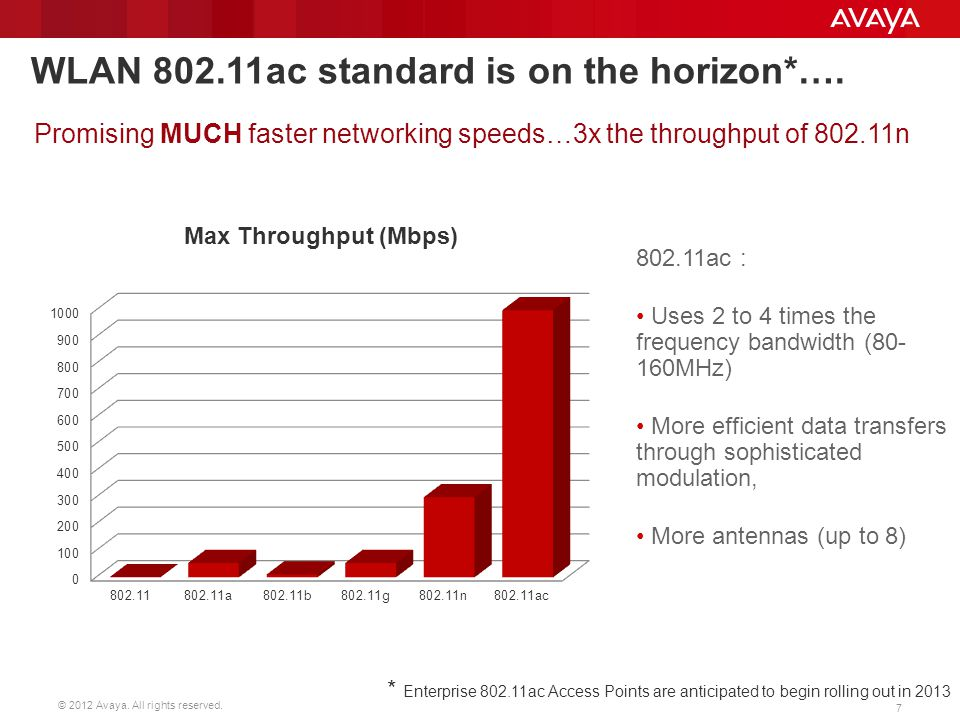WLAN 802.11ac standard is on the horizon*….
