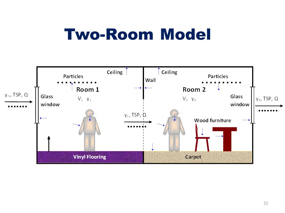 Two-Room Model