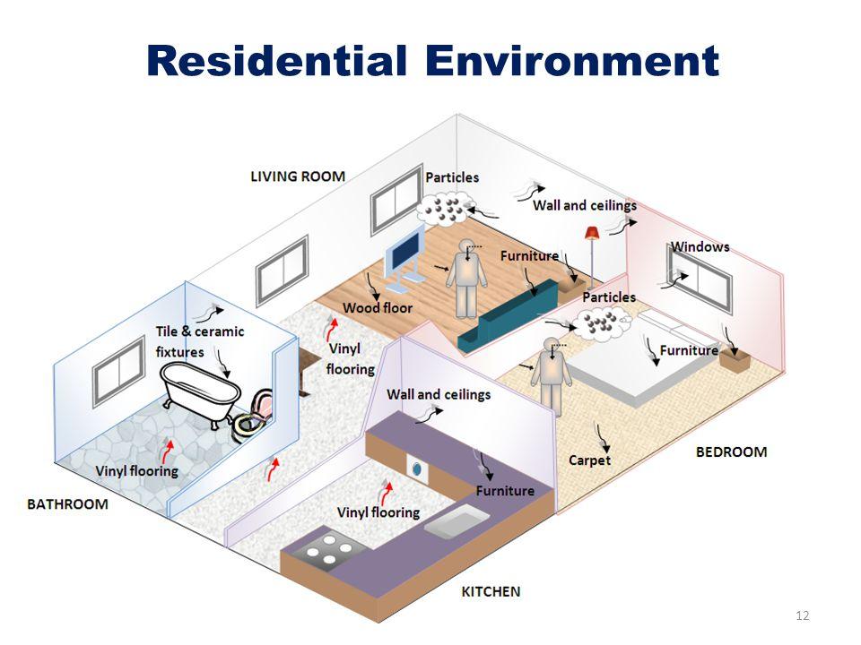 Residential Environment