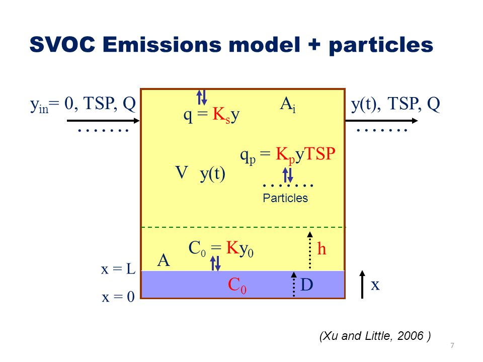 SVOC Emissions model + particles
