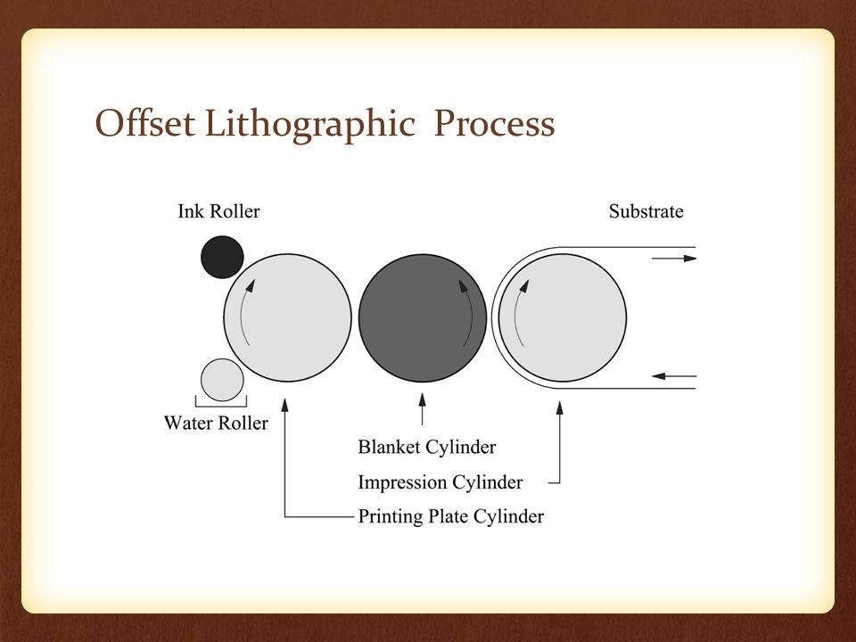 Offset Lithographic Process