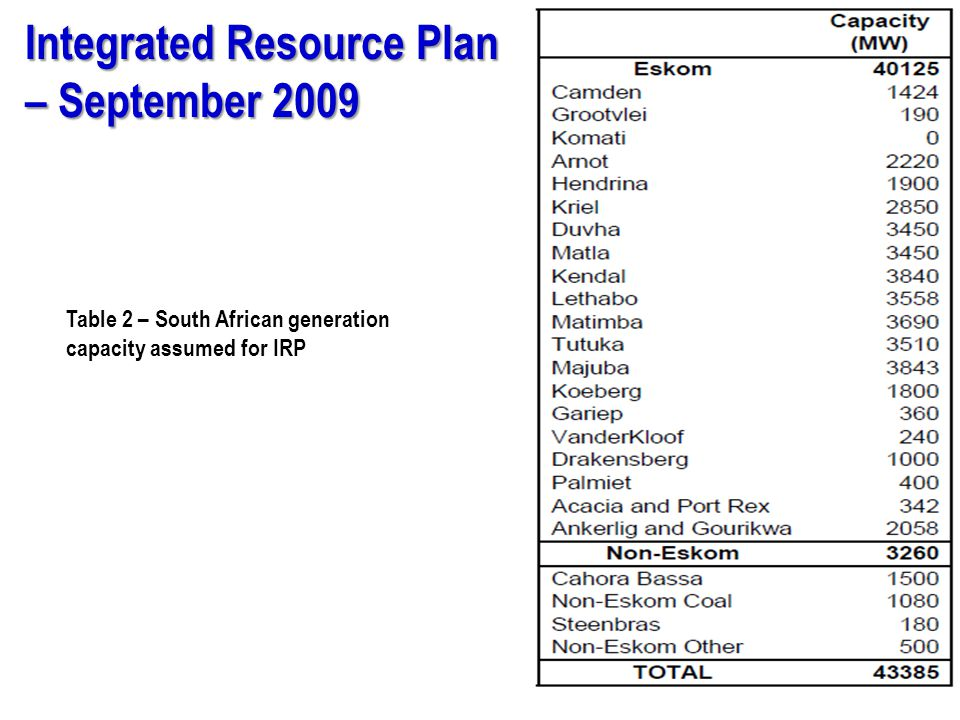 Integrated Resource Plan – September 2009