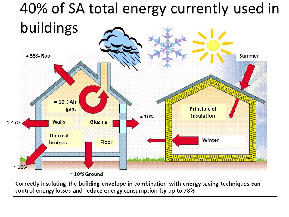 40% of SA total energy currently used in buildings
