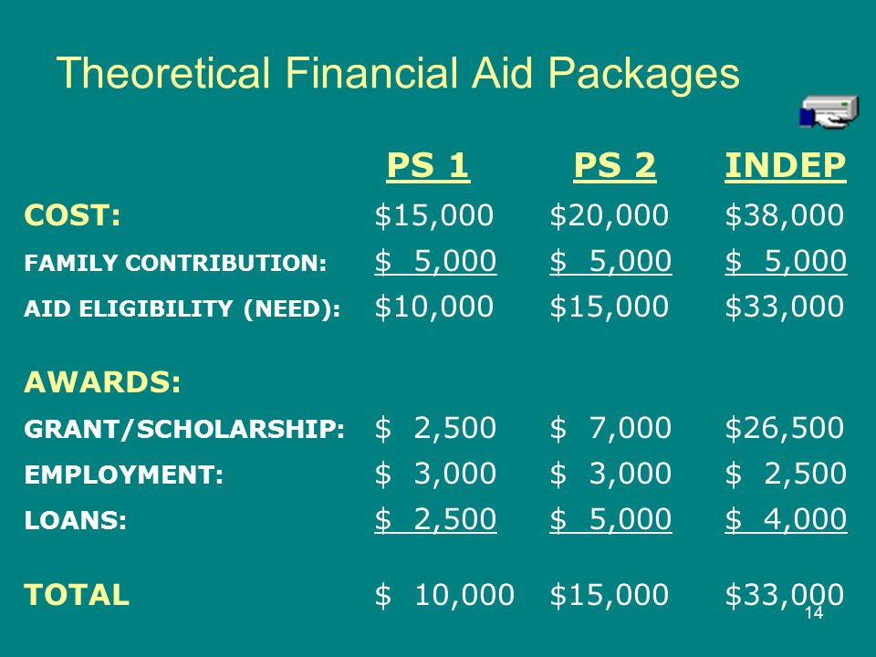 Theoretical Financial Aid Packages