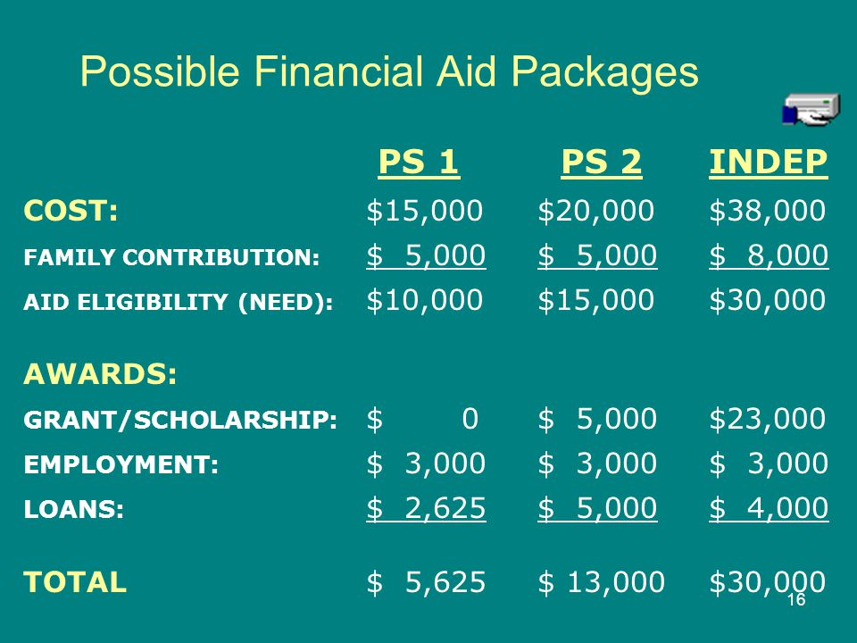 Possible Financial Aid Packages
