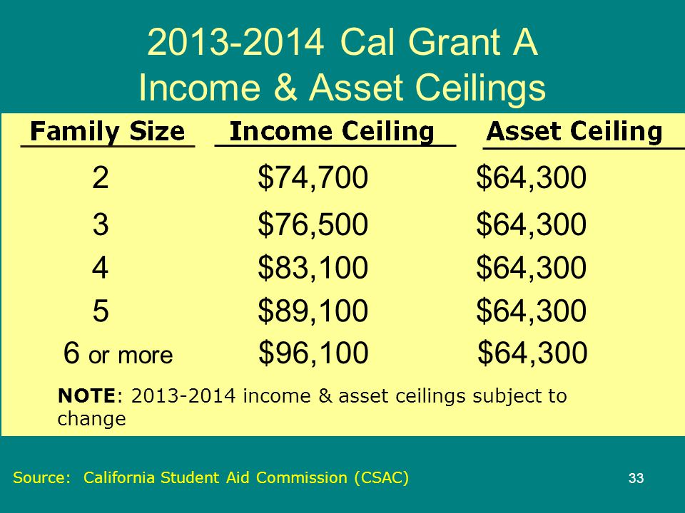 Cal Grant A Income & Asset Ceilings