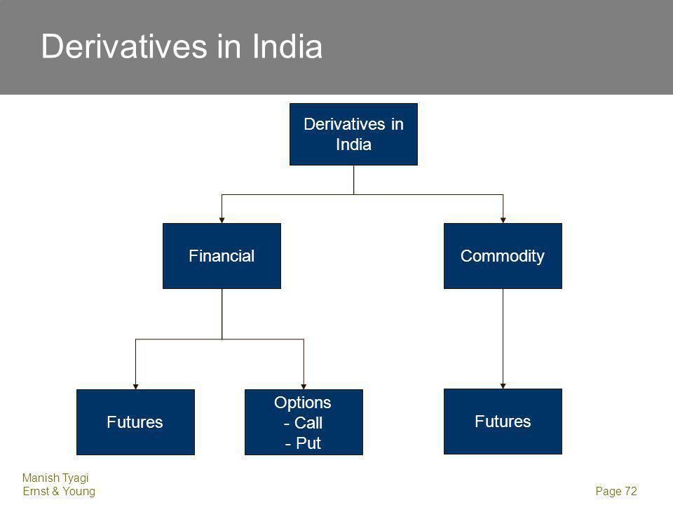 Concepts Forward Futures Options