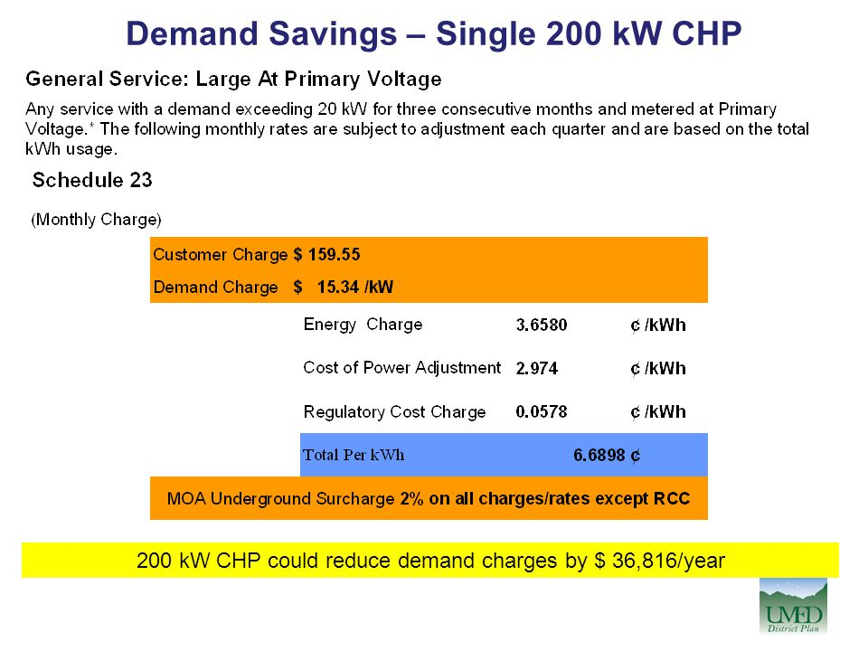 Demand Savings – Single 200 kW CHP