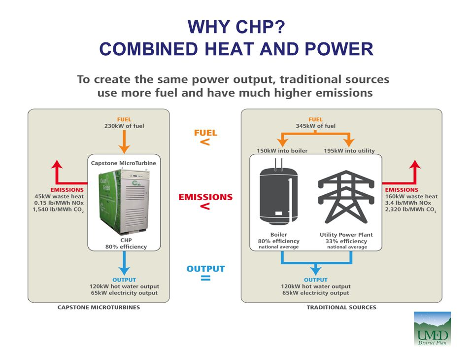 WHY CHP COMBINED HEAT AND POWER