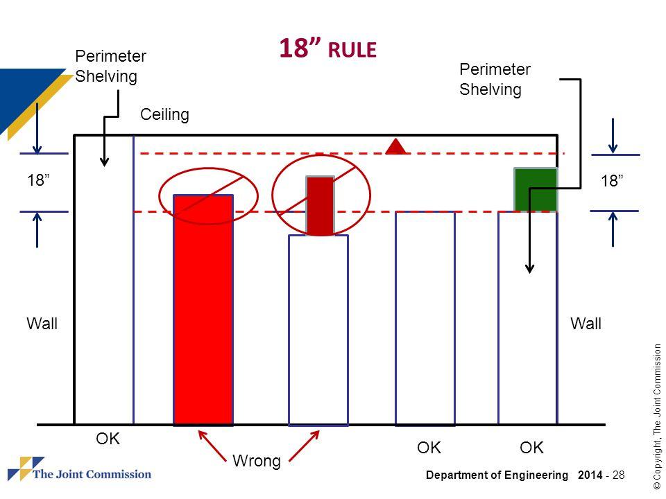 18 rule Perimeter Shelving Perimeter Shelving Ceiling 18 18 Wall