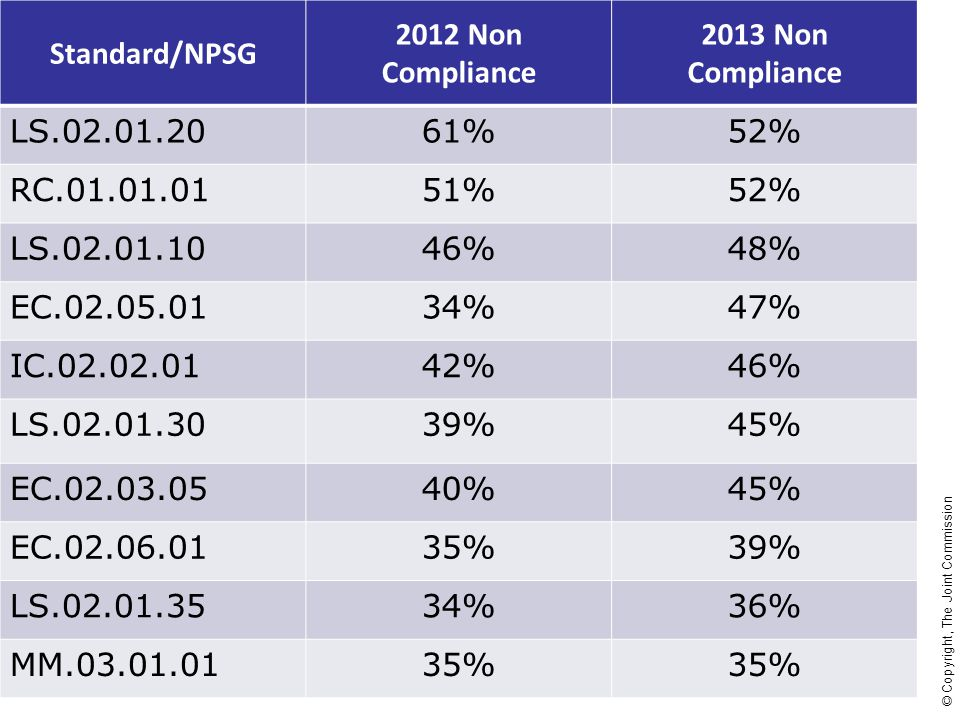 Standard/NPSG 2012 Non Compliance. 2013 Non Compliance. LS.02.01.20. 61% 52% RC.01.01.01. 51%