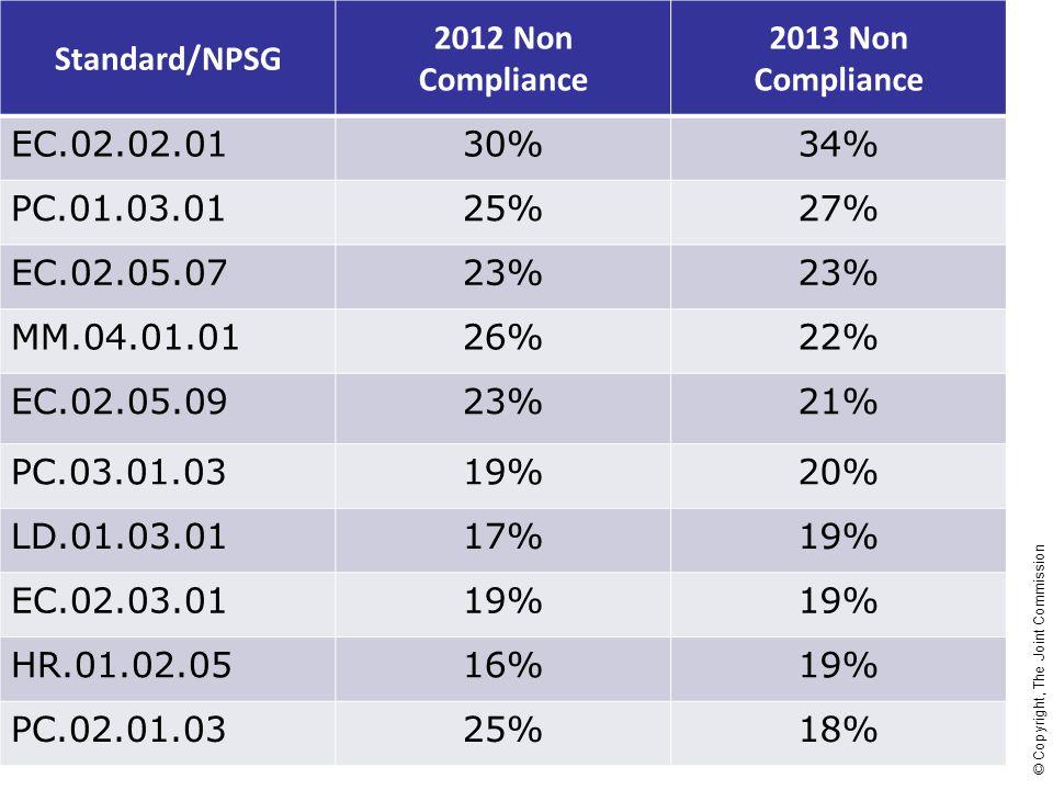 Standard/NPSG 2012 Non Compliance. 2013 Non Compliance. EC.02.02.01. 30% 34% PC.01.03.01. 25%