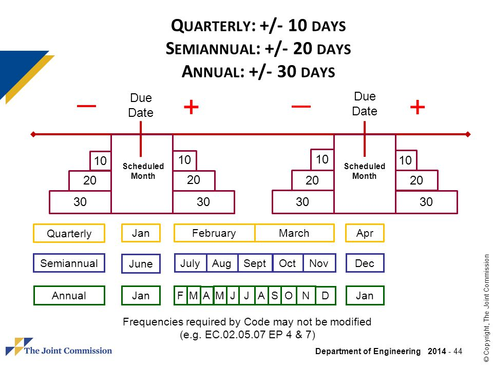 Quarterly: +/- 10 days Semiannual: +/- 20 days Annual: +/- 30 days