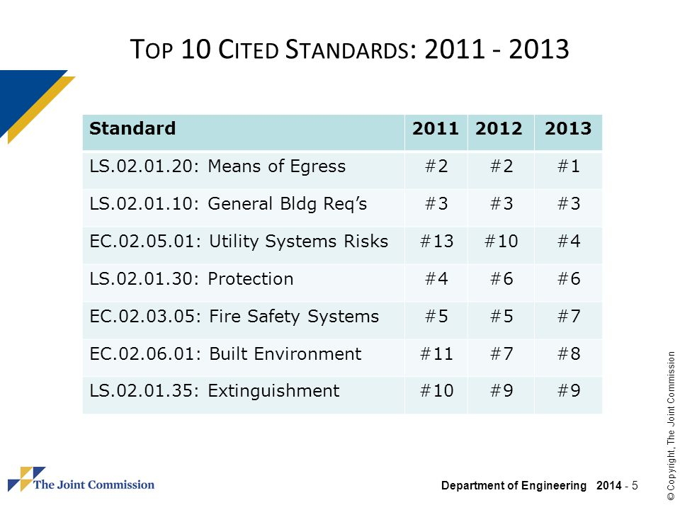 Top 10 Cited Standards: 2011 - 2013 Standard 2011 2012 2013