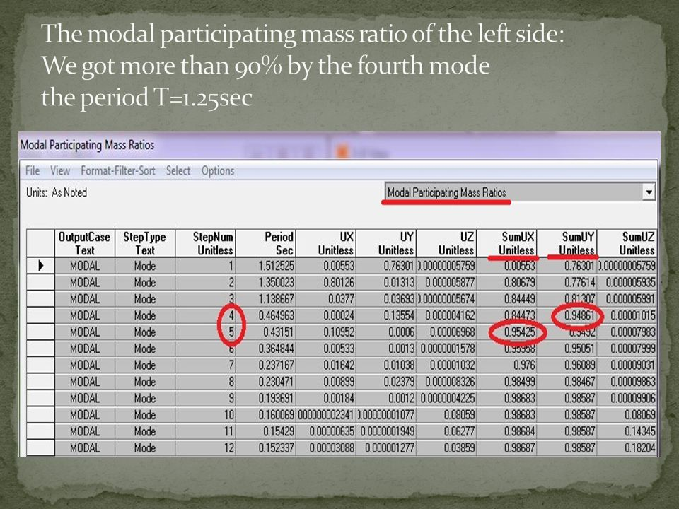 The modal participating mass ratio of the left side: We got more than 90% by the fourth mode the period T=1.25sec
