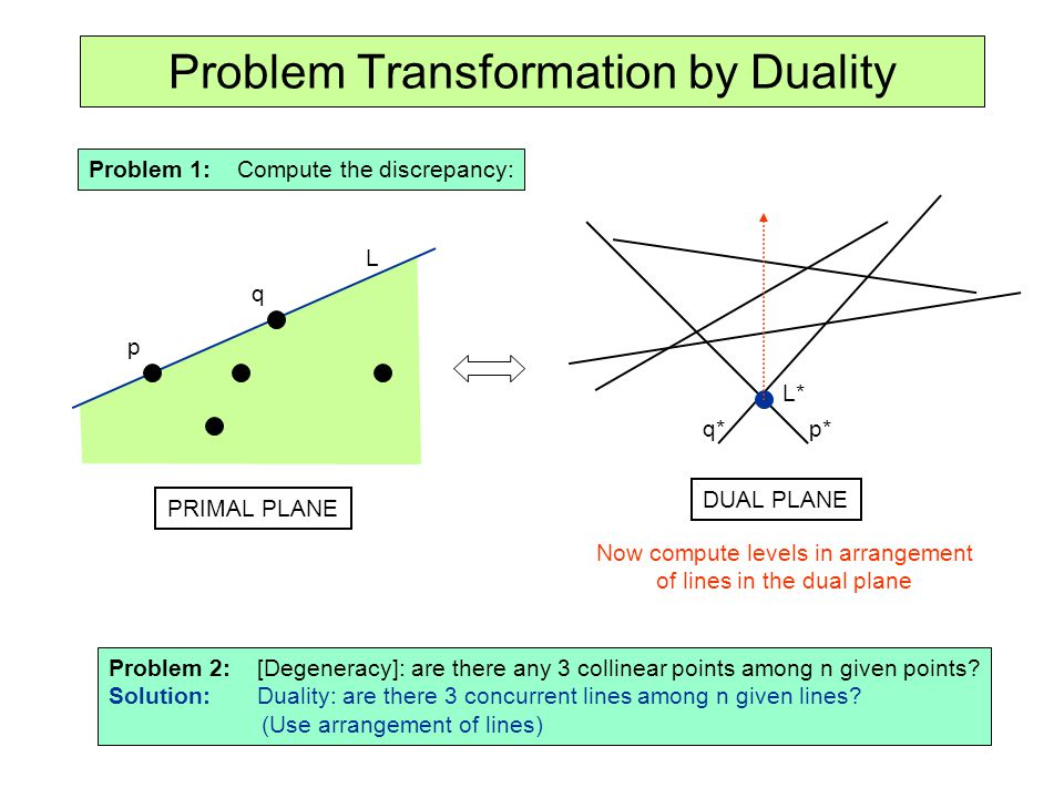 Problem Transformation by Duality