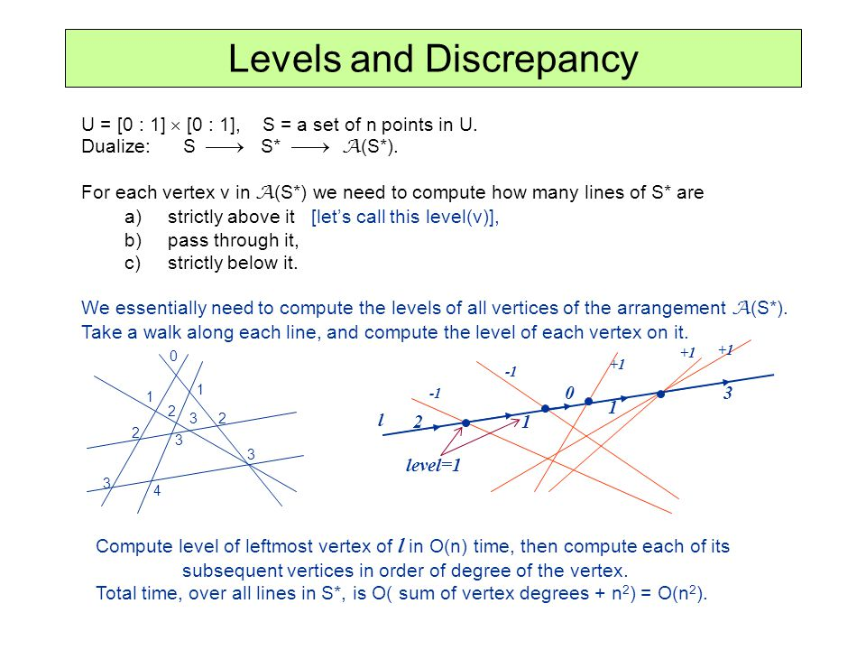 Levels and Discrepancy
