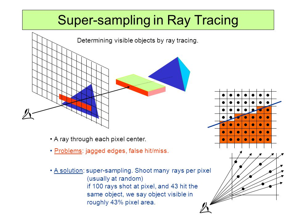 Super-sampling in Ray Tracing