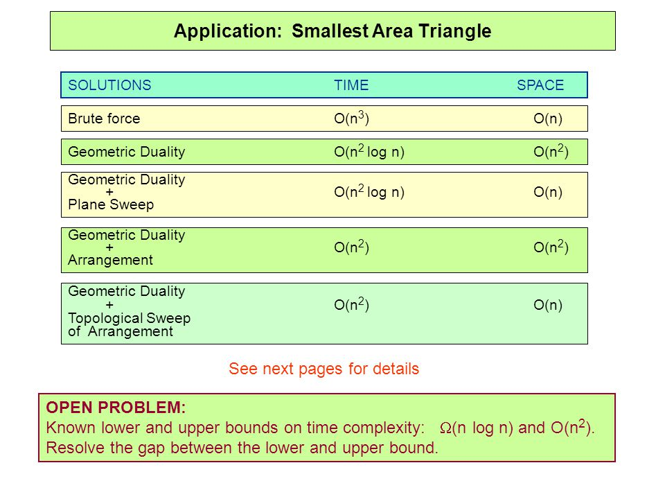 Application: Smallest Area Triangle