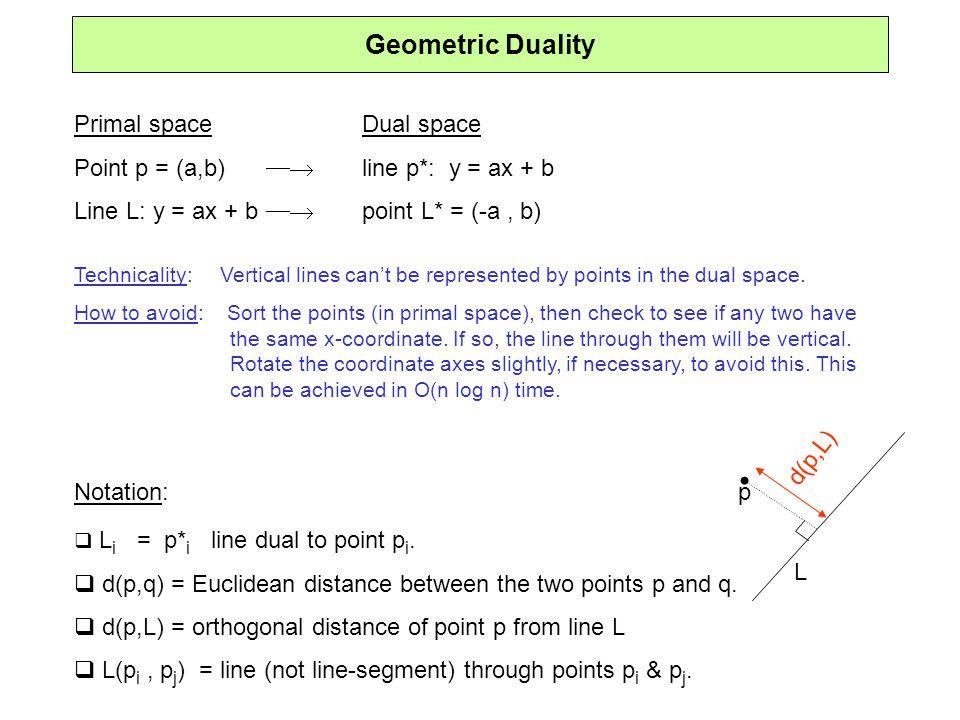 Geometric Duality Primal space Dual space