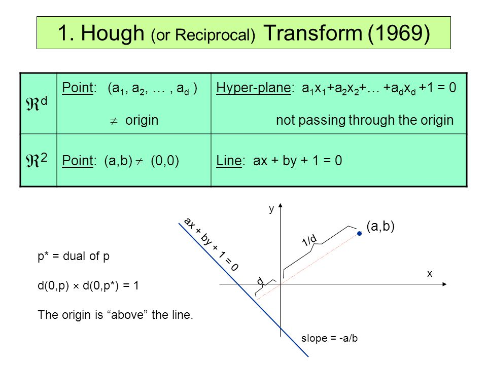 1. Hough (or Reciprocal) Transform (1969)