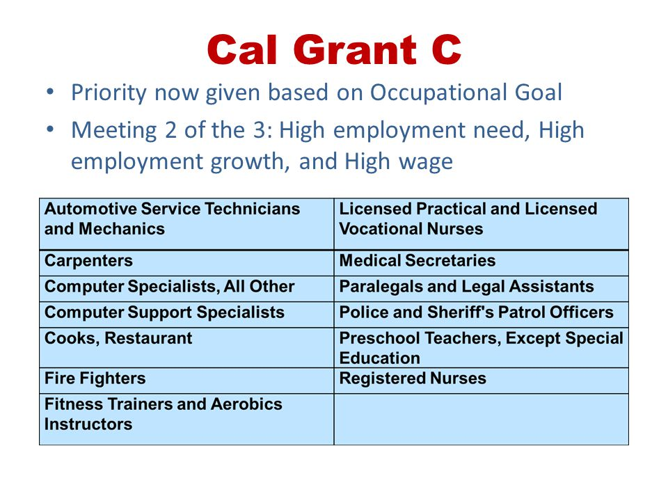Cal Grant C Priority now given based on Occupational Goal