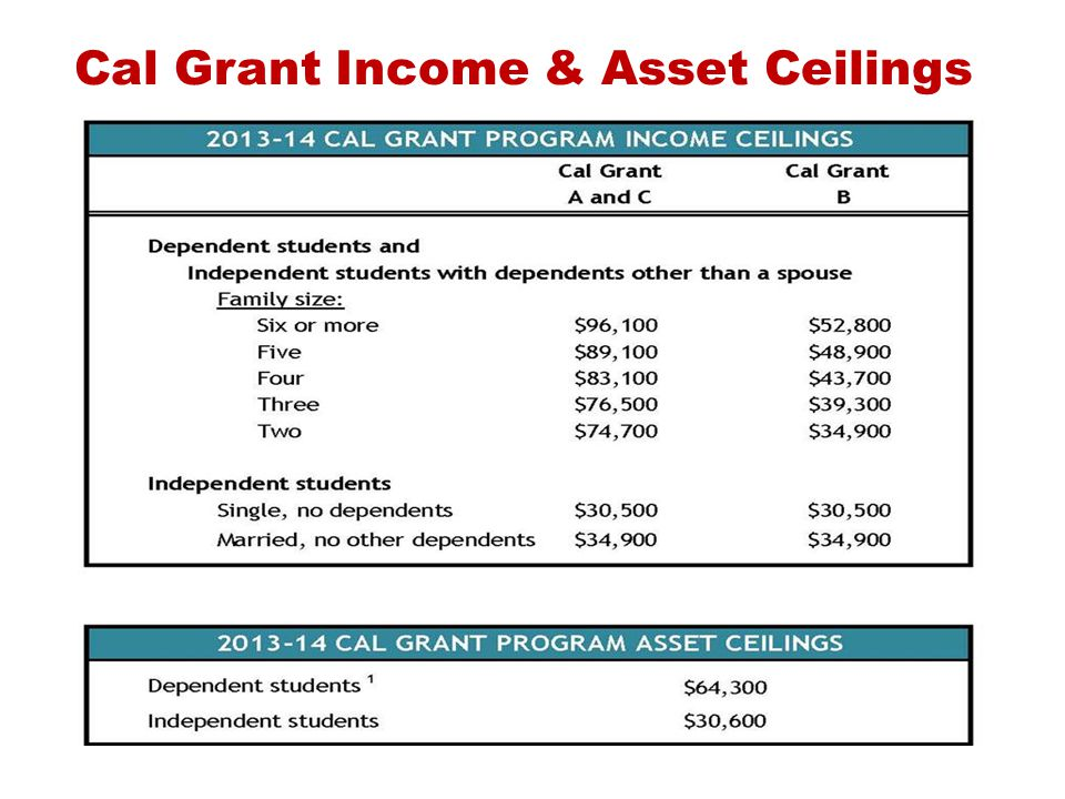 Cal Grant Income & Asset Ceilings