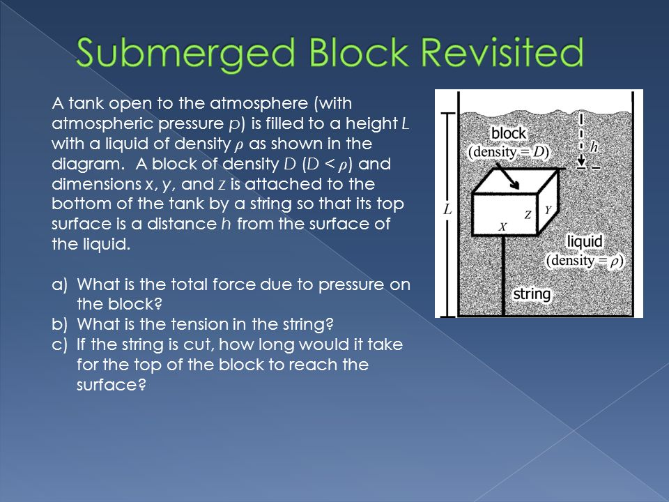Submerged Block Revisited