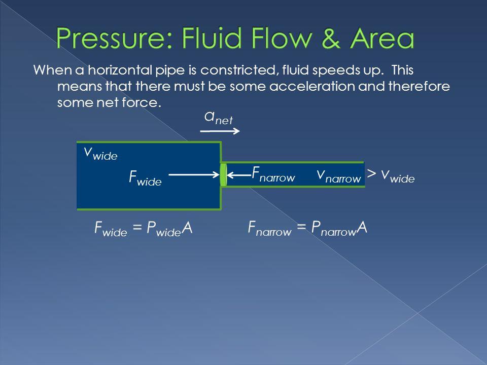 Pressure: Fluid Flow & Area