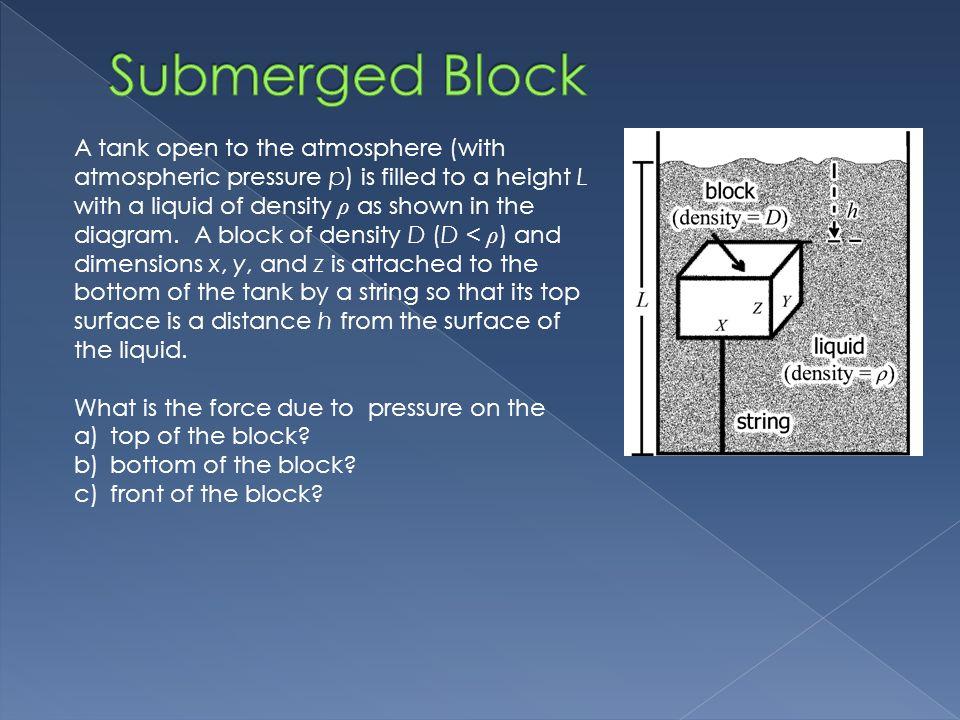 Submerged Block