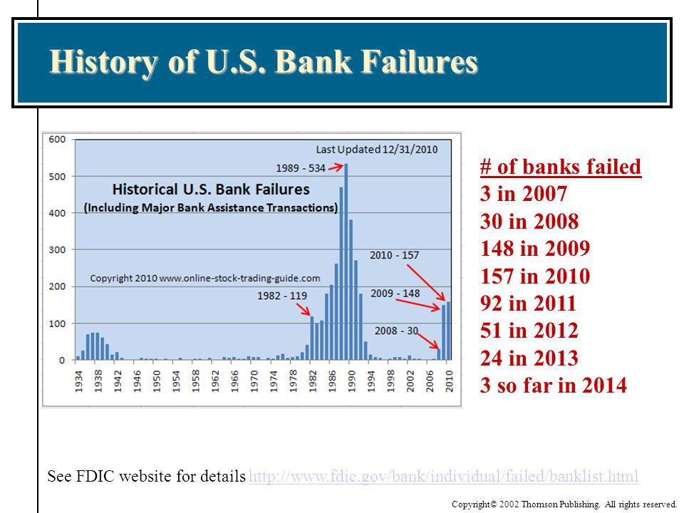 History of U.S. Bank Failures